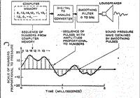 Klangsynthese 1